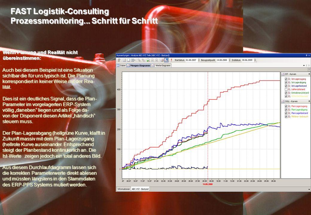 FAST Logistik-Consulting Prozessmonitoring... Schritt für Schritt Wenn Planung und Realität nicht übereinstimmen: Auch bei diesem Beispiel ist eine Si