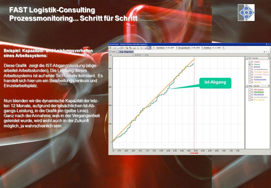 FAST Logistik-Consulting Prozessmonitoring... Schritt für Schritt Beispiel: Kapazitäts- und Leistungsverhalten eines Arbeitssystems: Diese Grafik zeig