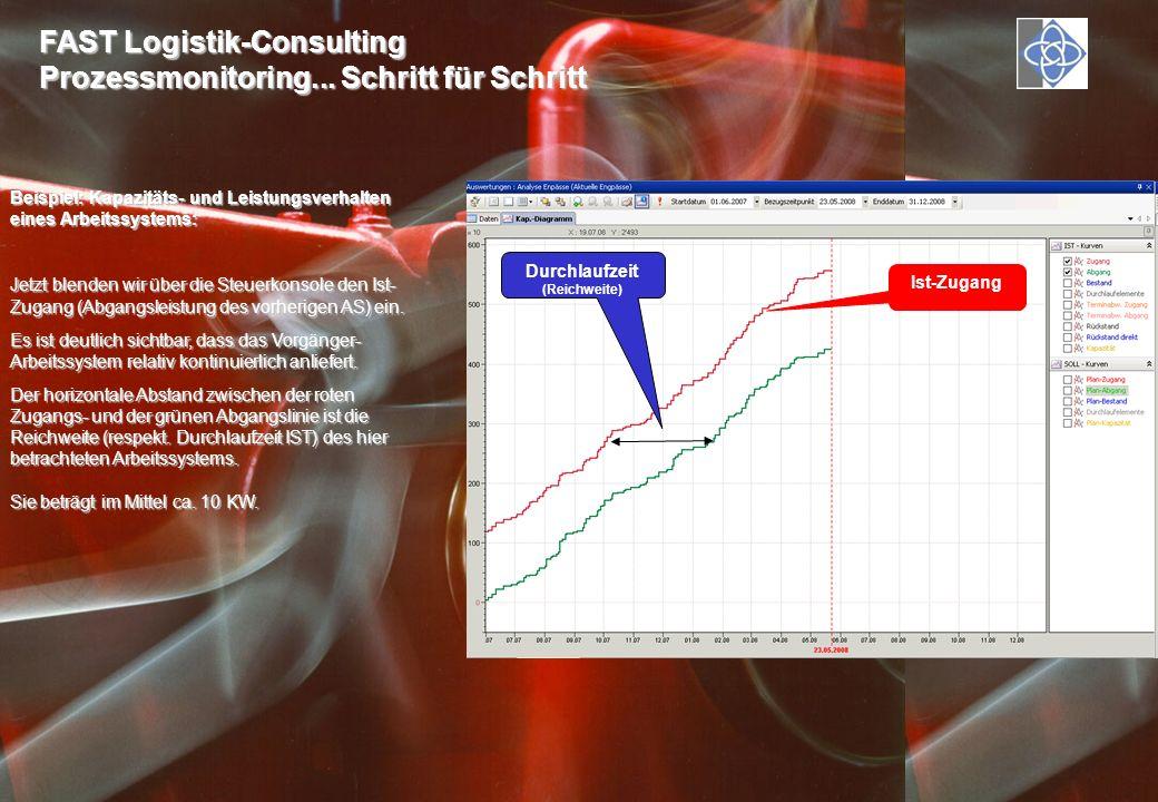 FAST Logistik-Consulting Prozessmonitoring... Schritt für Schritt Beispiel: Kapazitäts- und Leistungsverhalten eines Arbeitssystems: Jetzt blenden wir