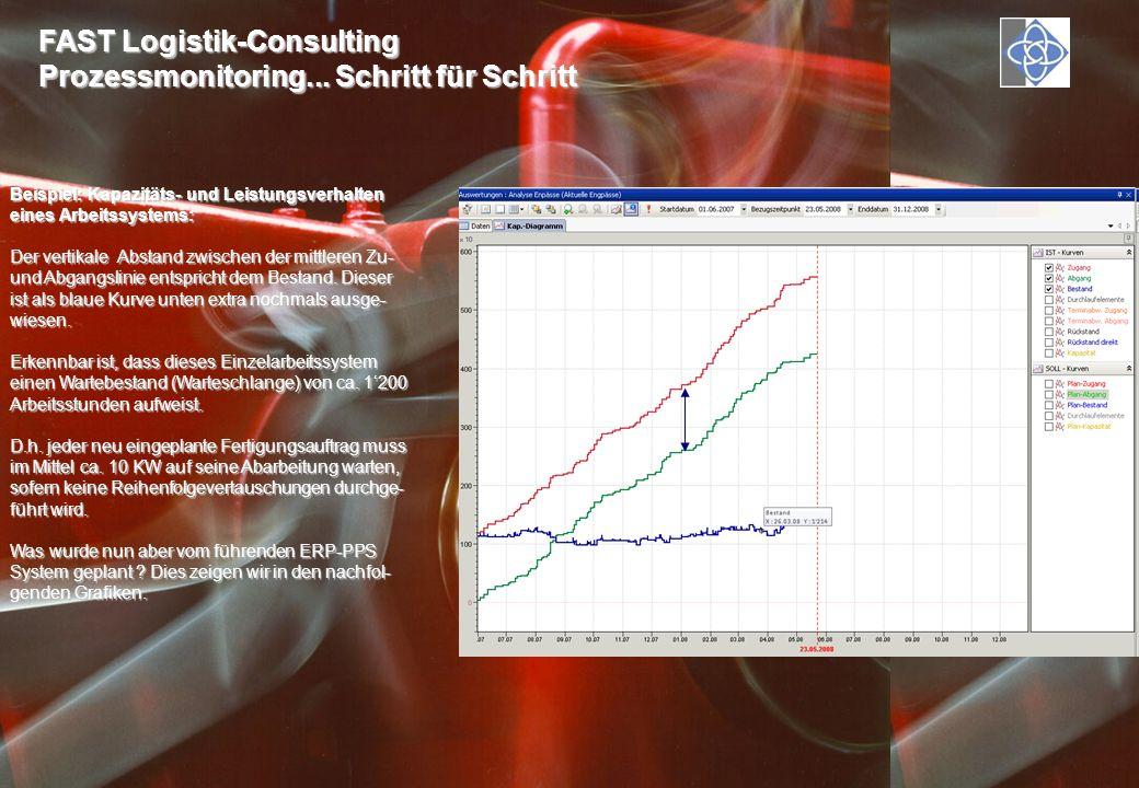 FAST Logistik-Consulting Prozessmonitoring... Schritt für Schritt Beispiel: Kapazitäts- und Leistungsverhalten eines Arbeitssystems: Der vertikale Abs