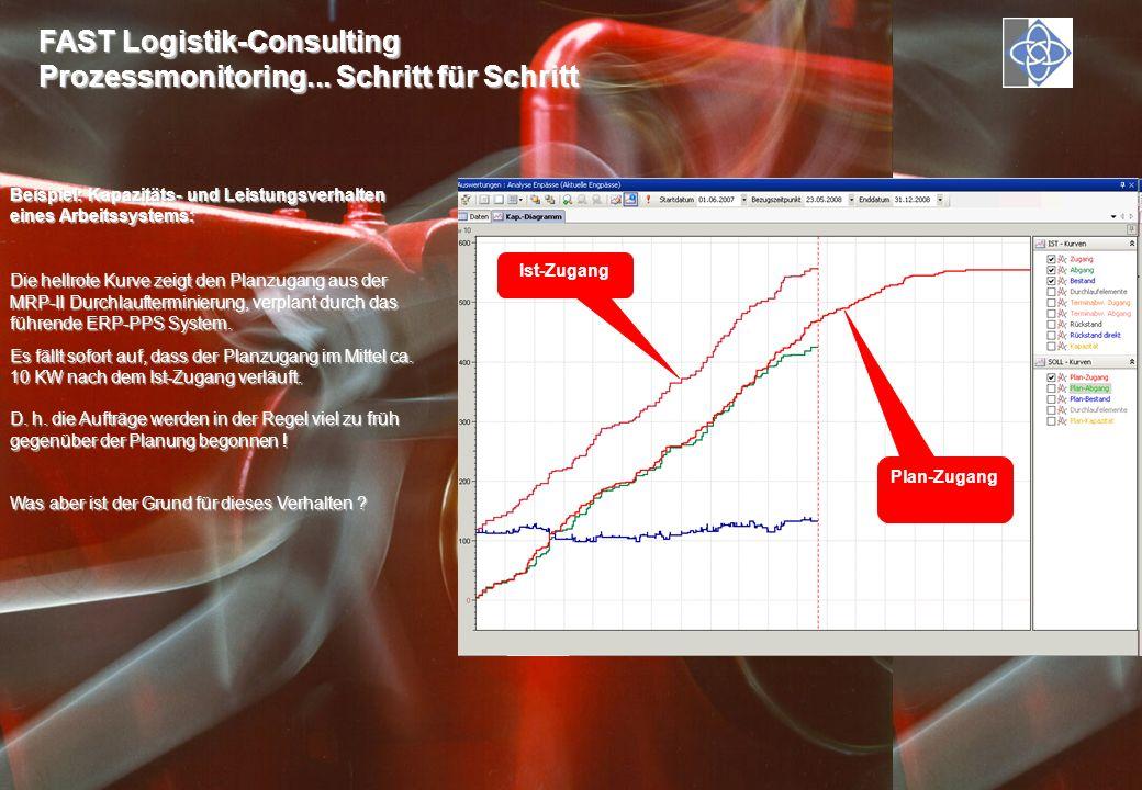 FAST Logistik-Consulting Prozessmonitoring... Schritt für Schritt Beispiel: Kapazitäts- und Leistungsverhalten eines Arbeitssystems: Die hellrote Kurv