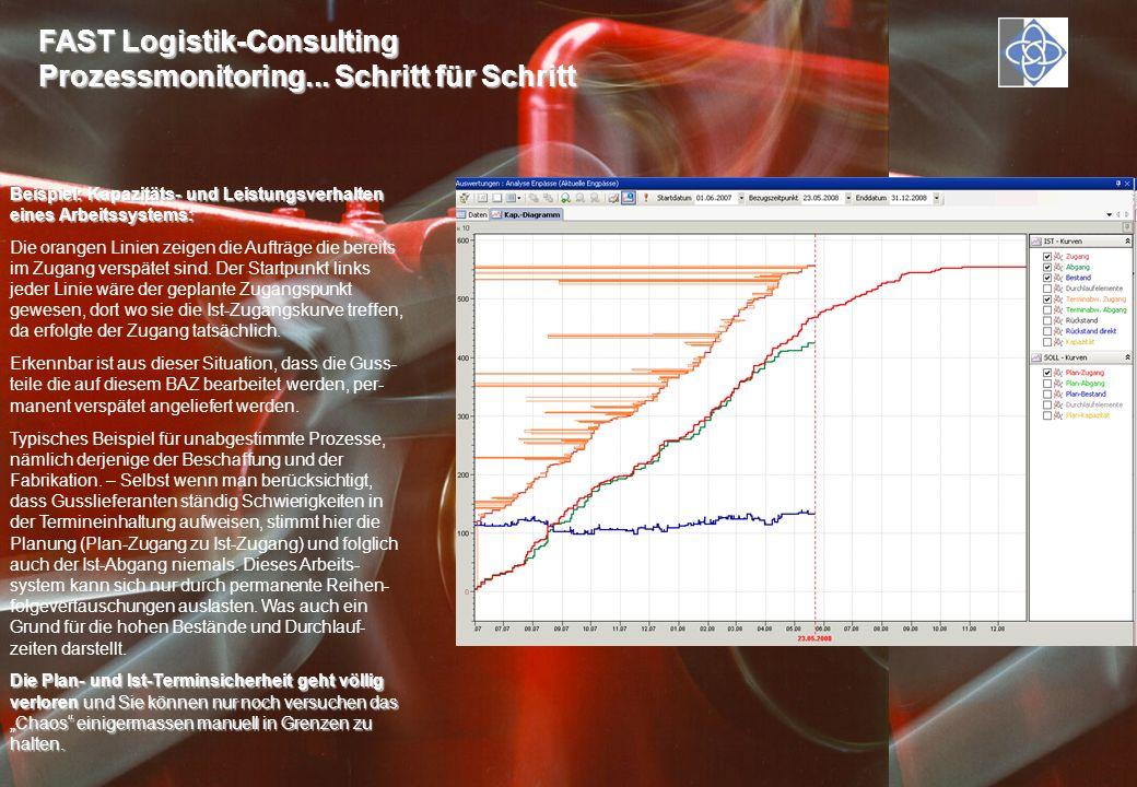 FAST Logistik-Consulting Prozessmonitoring... Schritt für Schritt Beispiel: Kapazitäts- und Leistungsverhalten eines Arbeitssystems: Die orangen Linie