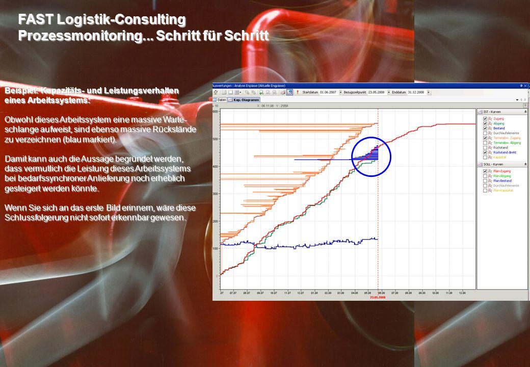 FAST Logistik-Consulting Prozessmonitoring... Schritt für Schritt Beispiel: Kapazitäts- und Leistungsverhalten eines Arbeitssystems: Obwohl dieses Arb