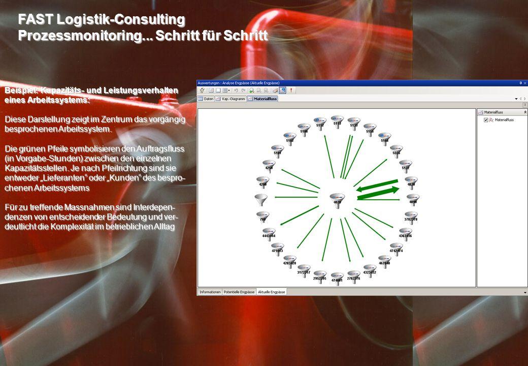 FAST Logistik-Consulting Prozessmonitoring... Schritt für Schritt Beispiel: Kapazitäts- und Leistungsverhalten eines Arbeitssystems: Diese Darstellung