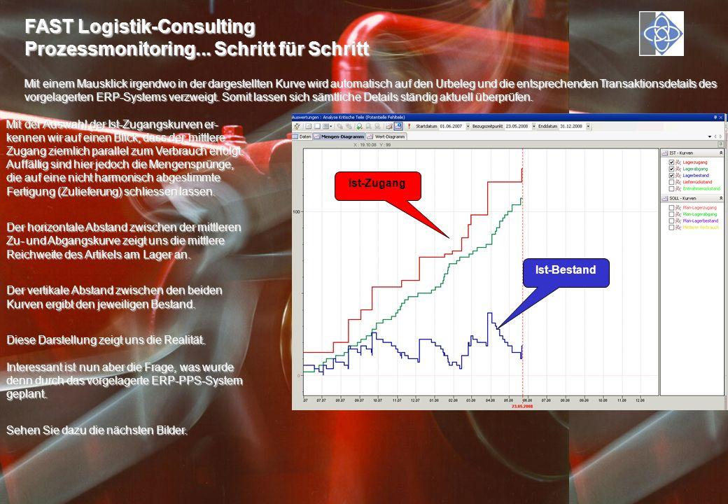 FAST Logistik-Consulting Prozessmonitoring... Schritt für Schritt Mit einem Mausklick irgendwo in der dargestellten Kurve wird automatisch auf den Urb