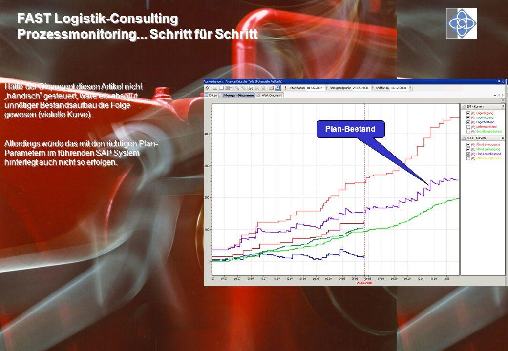 FAST Logistik-Consulting Prozessmonitoring...