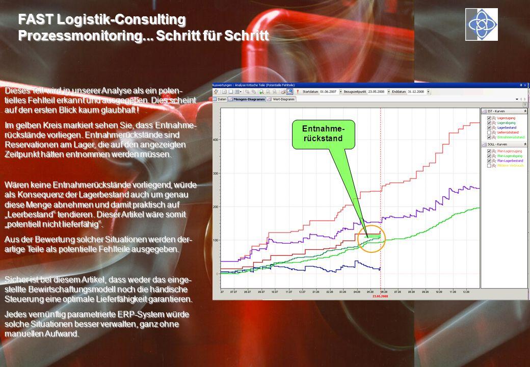FAST Logistik-Consulting Prozessmonitoring... Schritt für Schritt Dieses Teil wird in unserer Analyse als ein poten- tielles Fehlteil erkannt und ausg