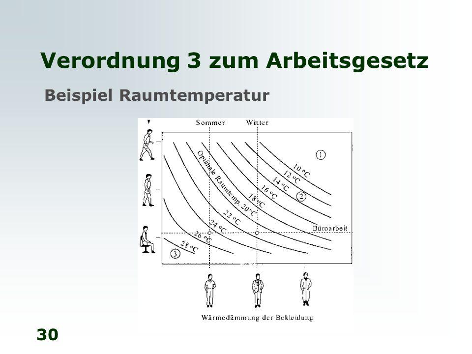 30 Verordnung 3 zum Arbeitsgesetz Beispiel Raumtemperatur