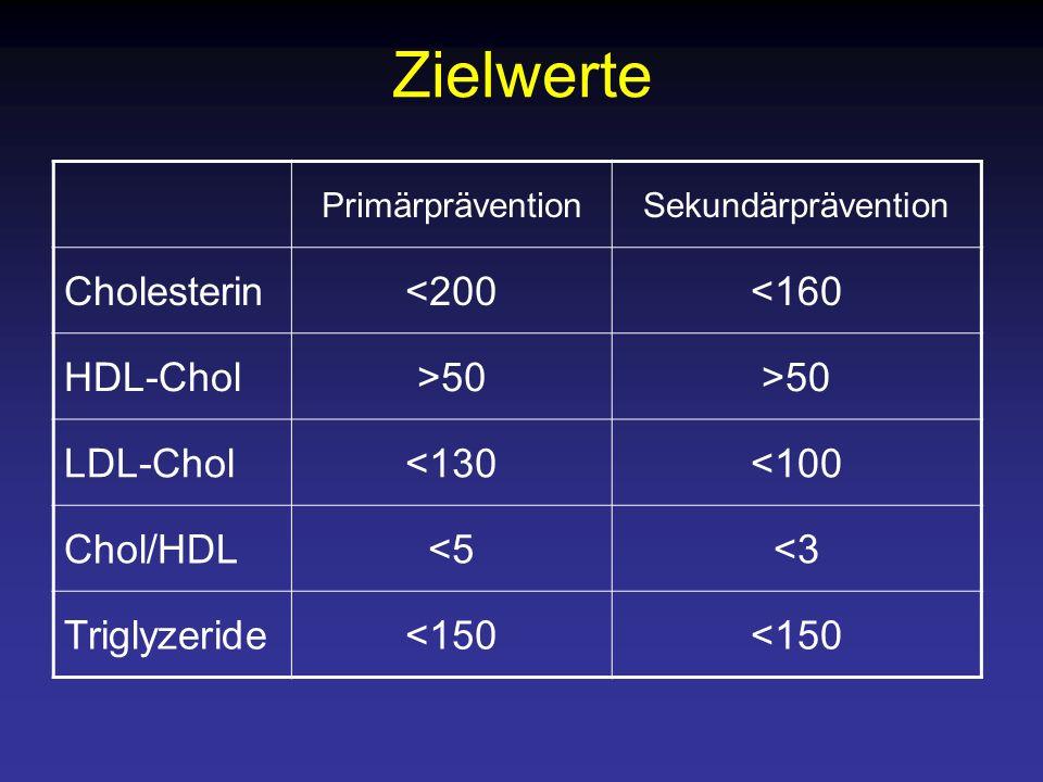 Zielwerte PrimärpräventionSekundärprävention Cholesterin<200<160 HDL-Chol>50 LDL-Chol<130<100 Chol/HDL<5<3 Triglyzeride<150