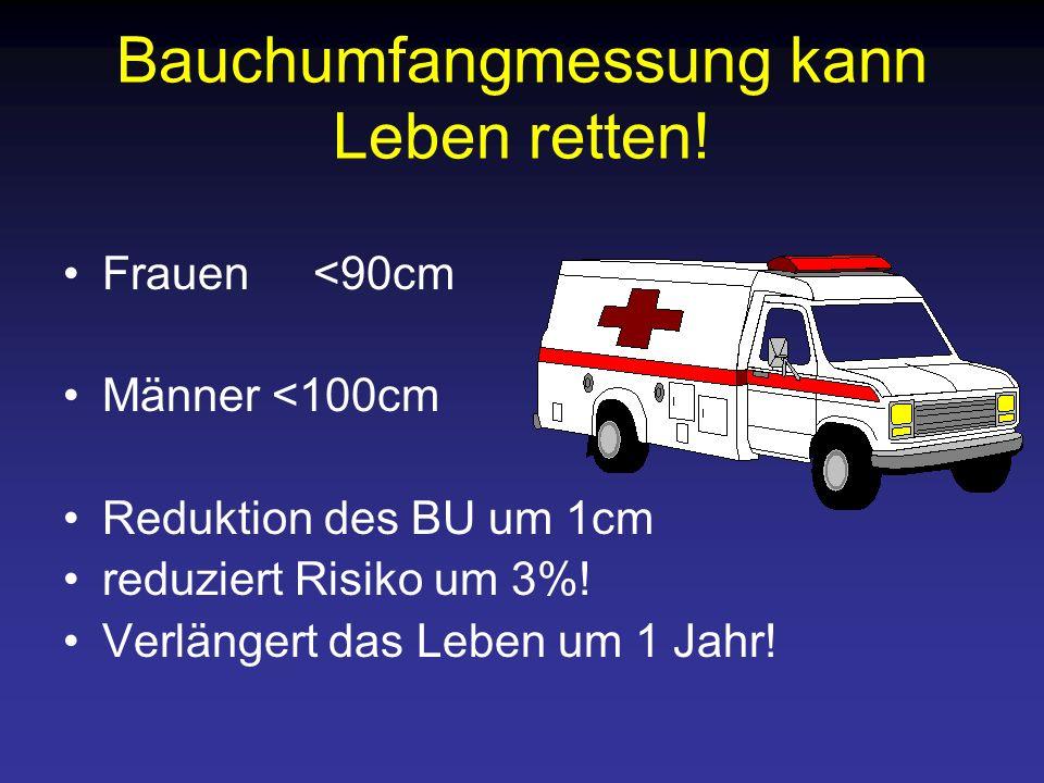 Bauchumfangmessung kann Leben retten! Frauen <90cm Männer <100cm Reduktion des BU um 1cm reduziert Risiko um 3%! Verlängert das Leben um 1 Jahr!