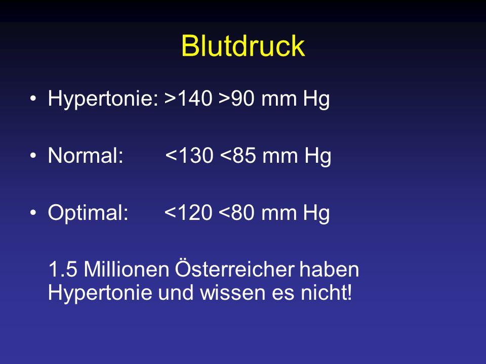Blutdruck Hypertonie: >140 >90 mm Hg Normal: <130 <85 mm Hg Optimal: <120 <80 mm Hg 1.5 Millionen Österreicher haben Hypertonie und wissen es nicht!