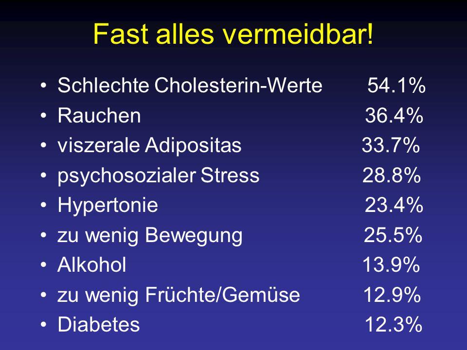 Fast alles vermeidbar! Schlechte Cholesterin-Werte 54.1% Rauchen 36.4% viszerale Adipositas 33.7% psychosozialer Stress 28.8% Hypertonie 23.4% zu weni