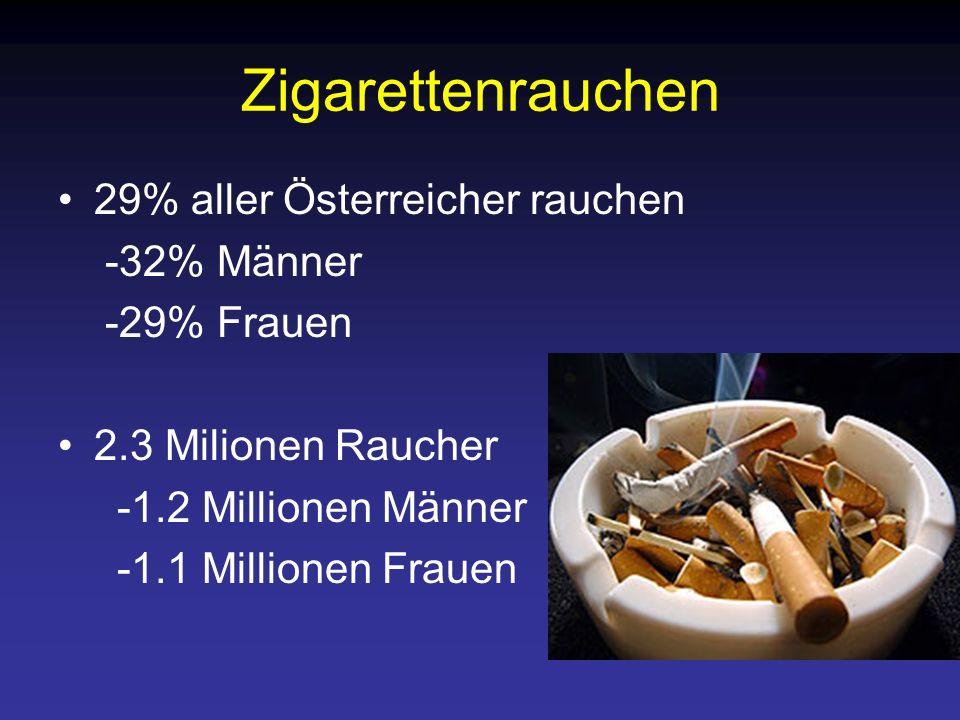 Zigarettenrauchen 1 von 2 Langzeitrauchern stirbt direkt an den Folgen des Rauchens Ein Raucher verliert durchschnittlich 12 Jahre seines Lebens In Österreich sterben 14000 Menschen an den Folgen des Rauchens Jedes Jahr sterben 1 Million Menschen an Lungenkrebs