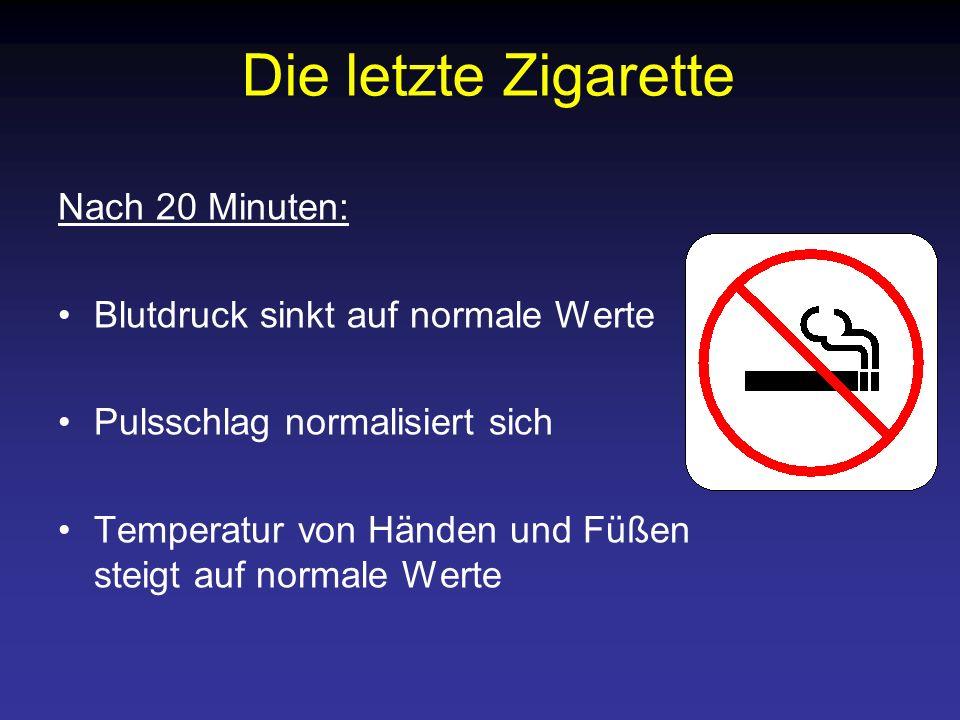 Die letzte Zigarette Nach 20 Minuten: Blutdruck sinkt auf normale Werte Pulsschlag normalisiert sich Temperatur von Händen und Füßen steigt auf normal