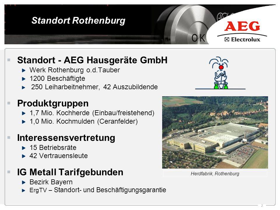 2 Standort - AEG Hausgeräte GmbH Werk Rothenburg o.d.Tauber 1200 Beschäftigte 250 Leiharbeitnehmer, 42 Auszubildende Produktgruppen 1,7 Mio. Kochherde