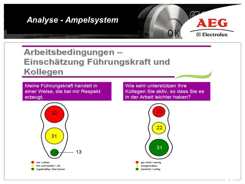 9 Analyse - Ampelsystem