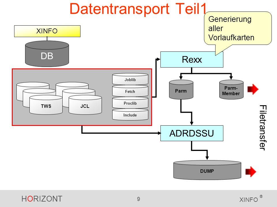 HORIZONT 10 XINFO ® Datentransport Teil2 XINFO DB DUMP Parm- Member ADRDSSU Restore Dateinamen bereits vorgegeben durch Rexx auf Quellsystem Joblib Fetch Proclib Include TWSJCL Merge/Load