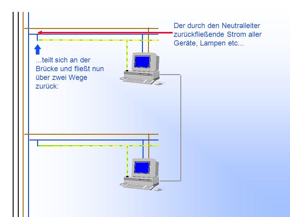 ...teilt sich an der Brücke und fließt nun über zwei Wege zurück: Der durch den Neutralleiter zurückfließende Strom aller Geräte, Lampen etc...