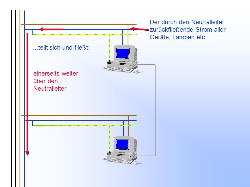 einerseits weiter über den Neutralleiter Der durch den Neutralleiter zurückfließende Strom aller Geräte, Lampen etc......teilt sich und fließt: