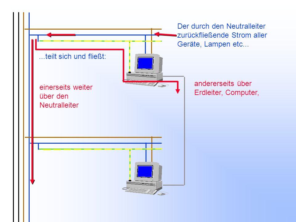einerseits weiter über den Neutralleiter andererseits über Erdleiter, Computer, Der durch den Neutralleiter zurückfließende Strom aller Geräte, Lampen