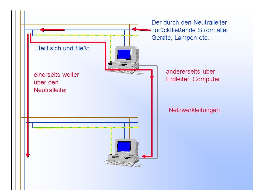 einerseits weiter über den Neutralleiter andererseits über Erdleiter, Computer, Netzwerkleitungen, Der durch den Neutralleiter zurückfließende Strom a