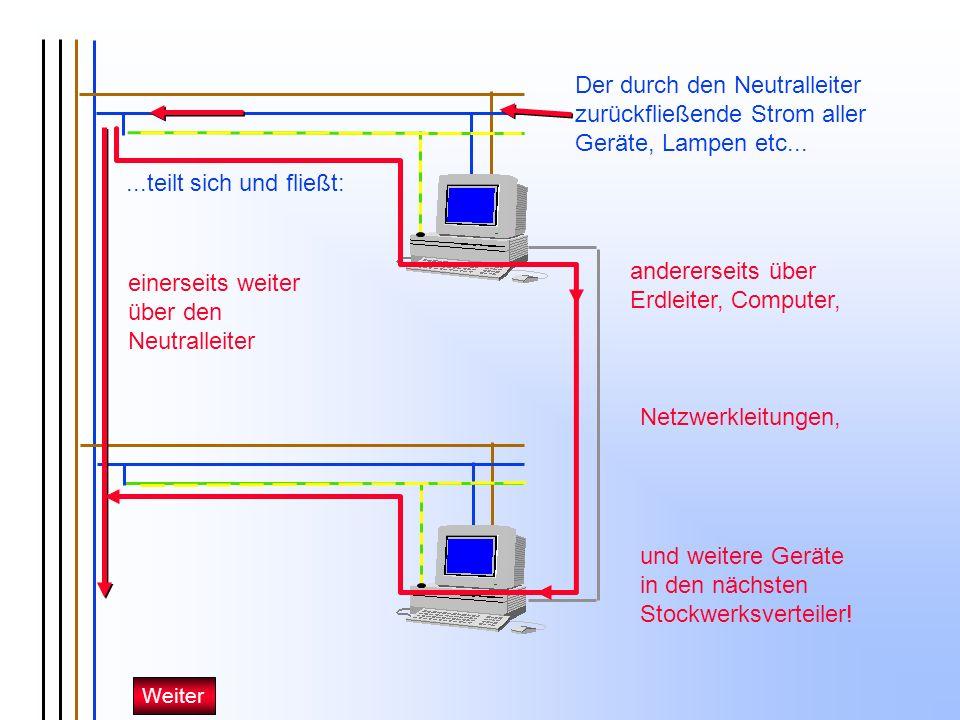einerseits weiter über den Neutralleiter andererseits über Erdleiter, Computer, Netzwerkleitungen, und weitere Geräte in den nächsten Stockwerksvertei