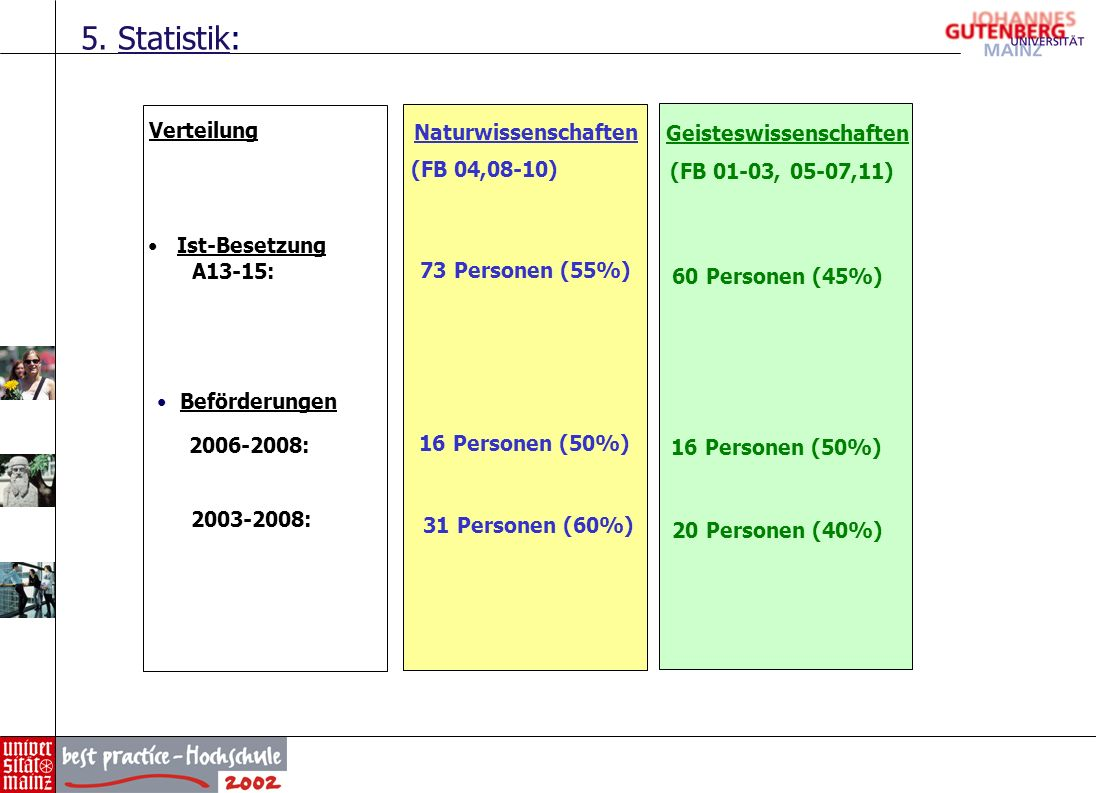 5. Statistik: Verteilung Naturwissenschaften Geisteswissenschaften (FB 04,08-10) (FB 01-03, 05-07,11) Ist-Besetzung A13-15: 73 Personen (55%) 60 Perso