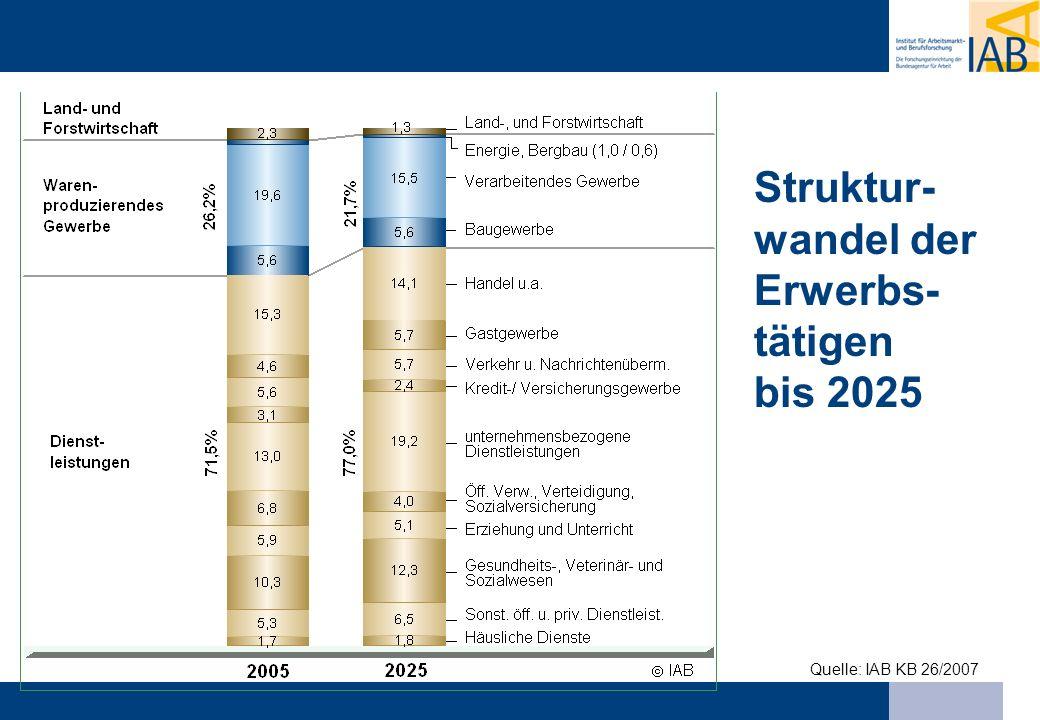 Quelle: IAB KB 26/2007 Struktur- wandel der Erwerbs- tätigen bis 2025