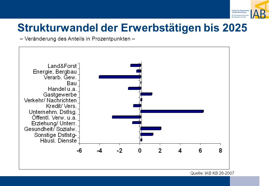 Quelle: IAB KB 26-2007 Strukturwandel der Erwerbstätigen bis 2025 – Veränderung des Anteils in Prozentpunkten –