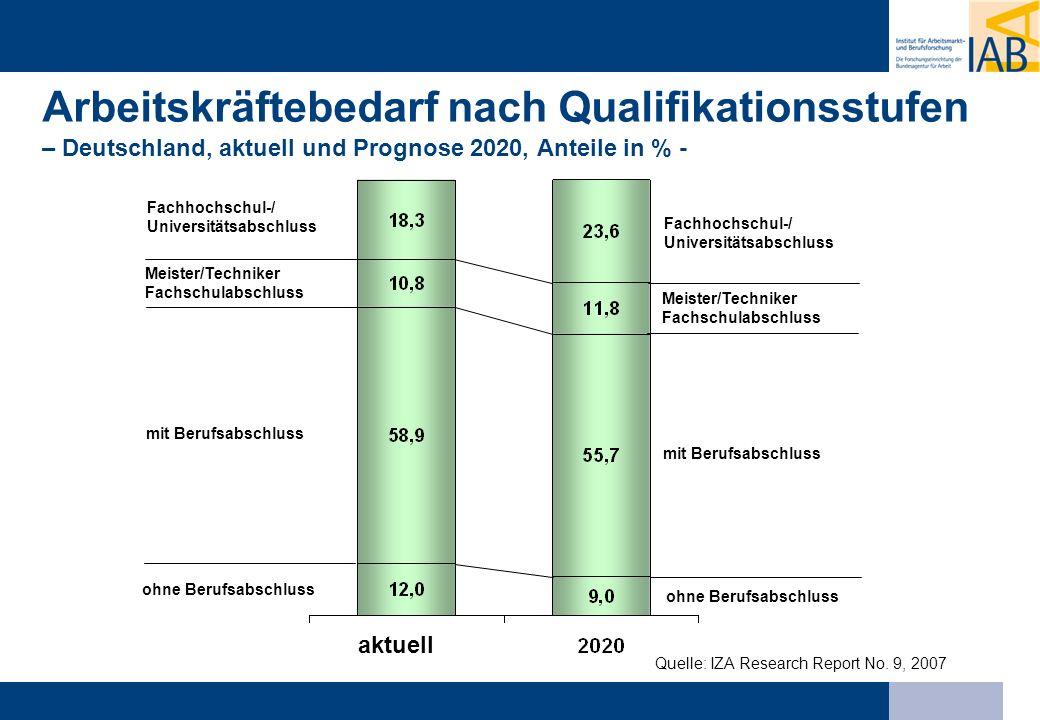 Arbeitskräftebedarf nach Qualifikationsstufen – Deutschland, aktuell und Prognose 2020, Anteile in % - Fachhochschul-/ Universitätsabschluss Meister/T