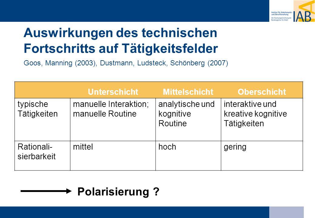 Auswirkungen des technischen Fortschritts auf Tätigkeitsfelder Goos, Manning (2003), Dustmann, Ludsteck, Schönberg (2007) UnterschichtMittelschichtObe