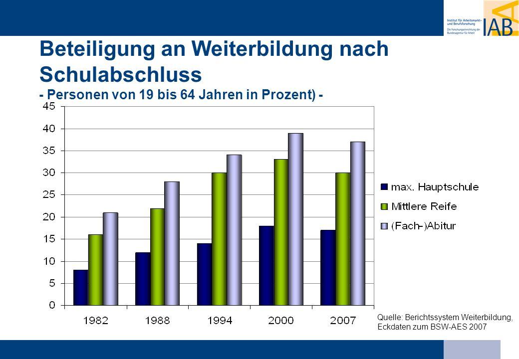 Beteiligung an Weiterbildung nach Schulabschluss - Personen von 19 bis 64 Jahren in Prozent) - Quelle: Berichtssystem Weiterbildung, Eckdaten zum BSW-