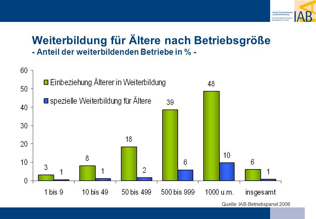 Weiterbildung für Ältere nach Betriebsgröße - Anteil der weiterbildenden Betriebe in % - Quelle: IAB-Betriebspanel 2006