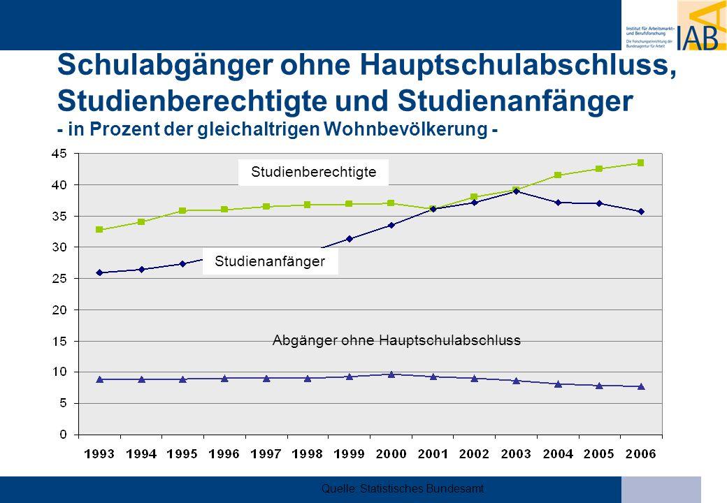 Schulabgänger ohne Hauptschulabschluss, Studienberechtigte und Studienanfänger - in Prozent der gleichaltrigen Wohnbevölkerung - Quelle: Statistisches