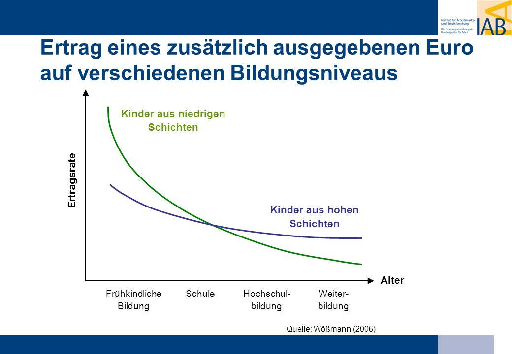 Quelle: Wößmann (2006) Ertrag eines zusätzlich ausgegebenen Euro auf verschiedenen Bildungsniveaus Ertragsrate Kinder aus niedrigen Schichten Kinder a