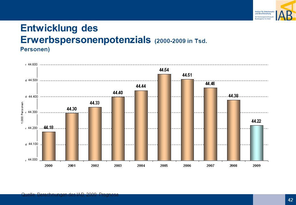 42 Entwicklung des Erwerbspersonenpotenzials (2000-2009 in Tsd. Personen) Quelle: Berechnungen des IAB; 2009: Prognose