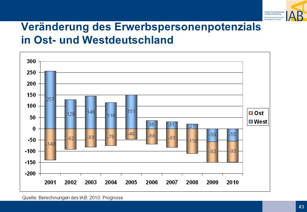 43 Veränderung des Erwerbspersonenpotenzials in Ost- und Westdeutschland Quelle: Berechnungen des IAB; 2010: Prognose