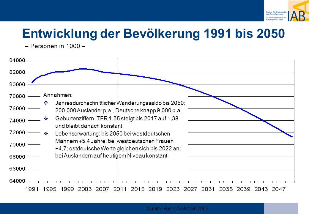 Quelle: Fuchs, Dörfler 2005 aktualisiert Entwicklung des Erwerbspersonenpotenzials bis 2050 44,1 44,6 43,8 40,9 38,3 36,3 44,1 42,8 38,9 35,4 32,4 30 32 34 36 38 40 42 44 46 200020152020203020402050 Personen in Mio.