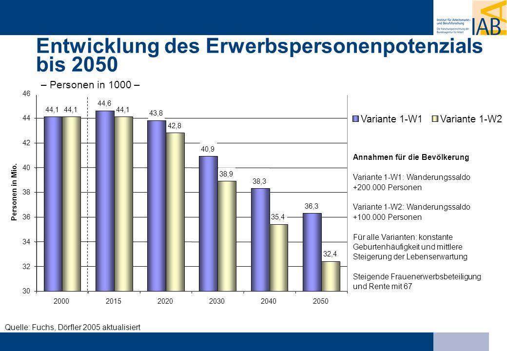 Quelle: Fuchs, Dörfler 2005 aktualisiert Entwicklung des Erwerbspersonenpotenzials bis 2050 44,1 44,6 43,8 40,9 38,3 36,3 44,1 42,8 38,9 35,4 32,4 30