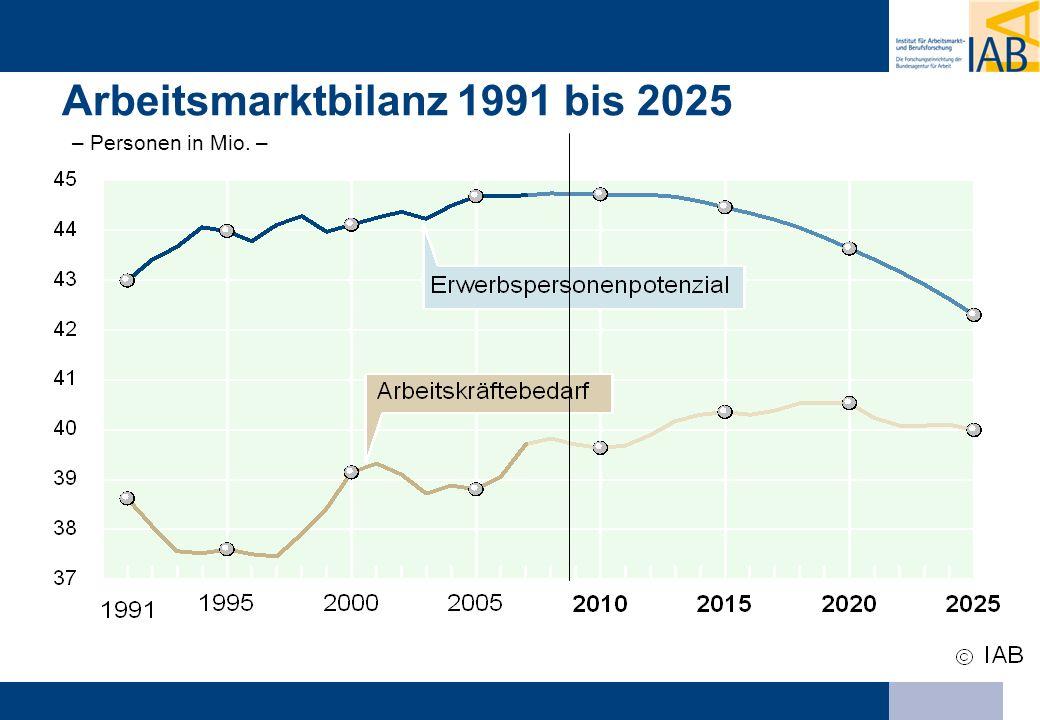 Arbeitsmarktbilanz in Deutschland 1991 bis 2025 - Personen in Mio. - Arbeitsmarktbilanz 1991 bis 2025 – Personen in Mio. –