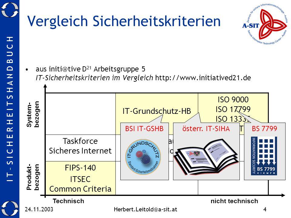 I T – S I C H E R H E I T S H A N D B U C H 24.11.2003Herbert.Leitold@a-sit.at4 Vergleich Sicherheitskriterien aus initi@tive D 21 Arbeitsgruppe 5 IT-Sicherheitskriterien im Vergleich http://www.initiatived21.de IT-Grundschutz-HB ISO 9000 ISO 17799 ISO 13335 CobiT Taskforce Sicheres Internet DS-Produktaudit (Schleswig Holst.) FIPS-140 ITSEC Common Criteria Technisch nicht technisch Produkt- bezogen System- bezogen österr.