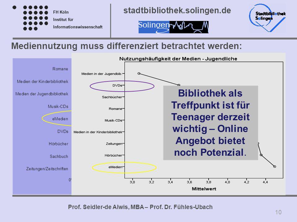 FH Köln Institut für Informationswissenschaft Prof. Seidler-de Alwis, MBA – Prof. Dr. Fühles-Ubach stadtbibliothek.solingen.de N = 556 375 388 364 191