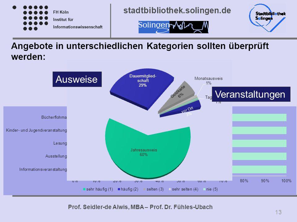 FH Köln Institut für Informationswissenschaft Prof. Seidler-de Alwis, MBA – Prof. Dr. Fühles-Ubach stadtbibliothek.solingen.de Angebote in unterschied
