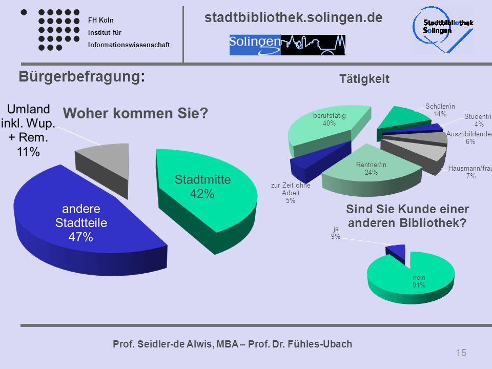 FH Köln Institut für Informationswissenschaft Prof. Seidler-de Alwis, MBA – Prof. Dr. Fühles-Ubach stadtbibliothek.solingen.de Bürgerbefragung: 15