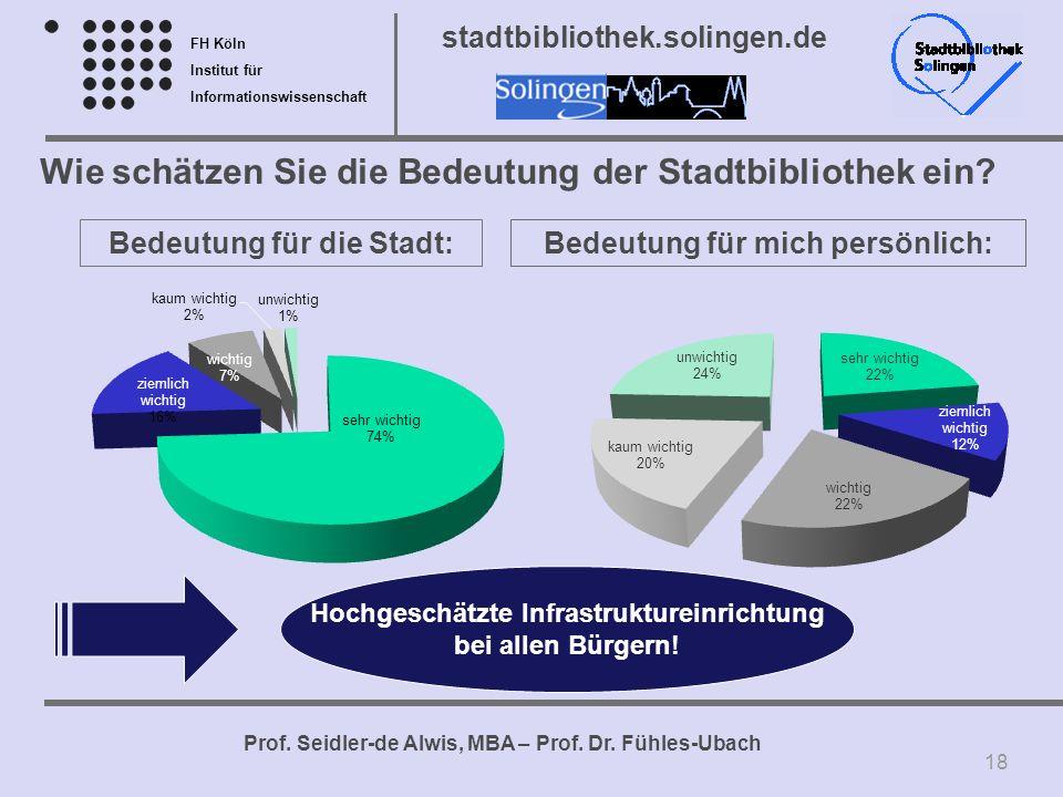FH Köln Institut für Informationswissenschaft Prof. Seidler-de Alwis, MBA – Prof. Dr. Fühles-Ubach stadtbibliothek.solingen.de Wie schätzen Sie die Be