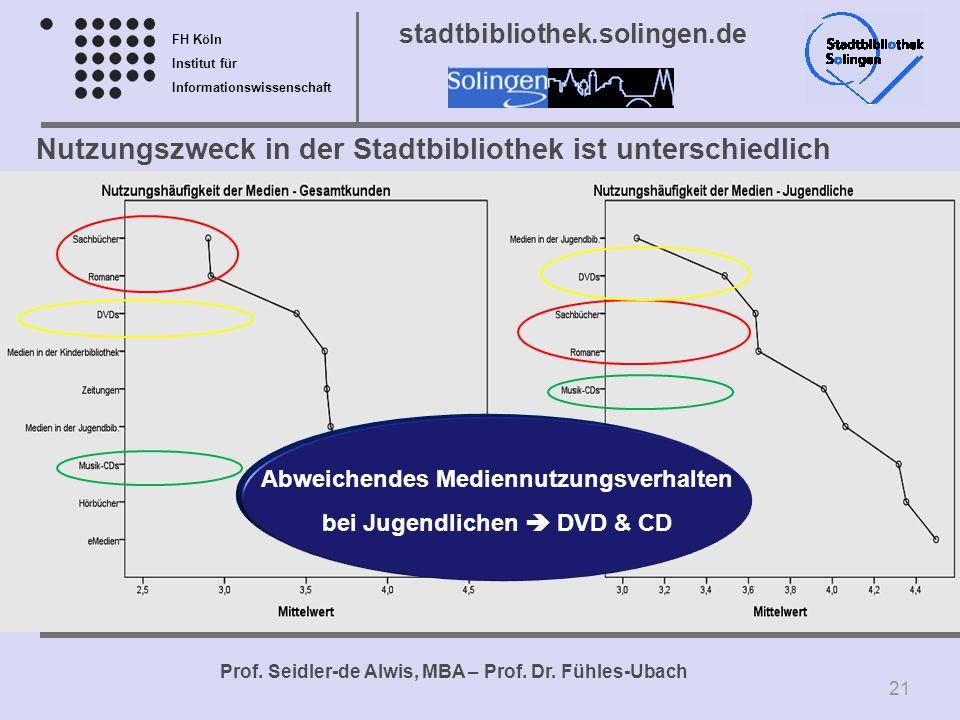 FH Köln Institut für Informationswissenschaft Prof. Seidler-de Alwis, MBA – Prof. Dr. Fühles-Ubach stadtbibliothek.solingen.de Nutzungszweck in der St