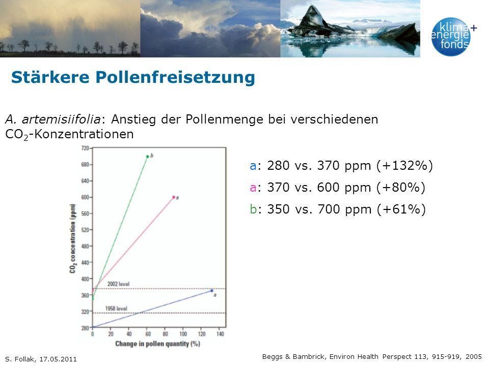 Stärkere Pollenfreisetzung A. artemisiifolia: Anstieg der Pollenmenge bei verschiedenen CO 2 -Konzentrationen Beggs & Bambrick, Environ Health Perspec