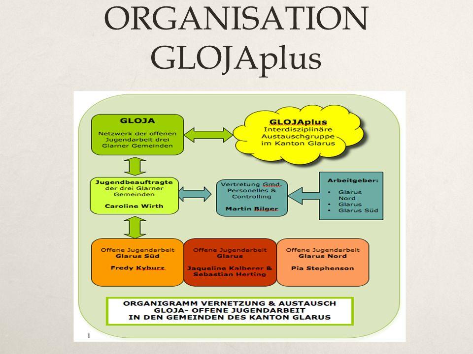 ORGANISATION GLOJAplus
