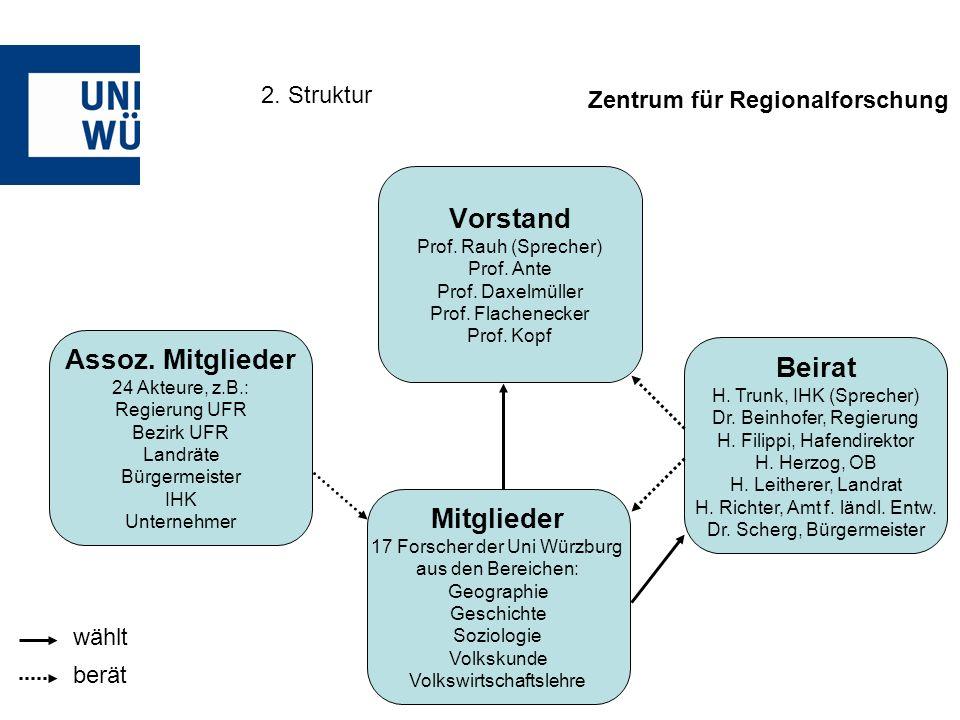 Zentrum für Regionalforschung 2. Struktur Vorstand Prof.