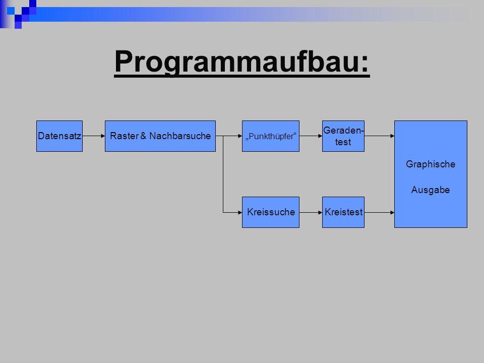 Programmaufbau: DatensatzRaster & Nachbarsuche Punkthüpfer Geraden- test KreissucheKreistest Graphische Ausgabe